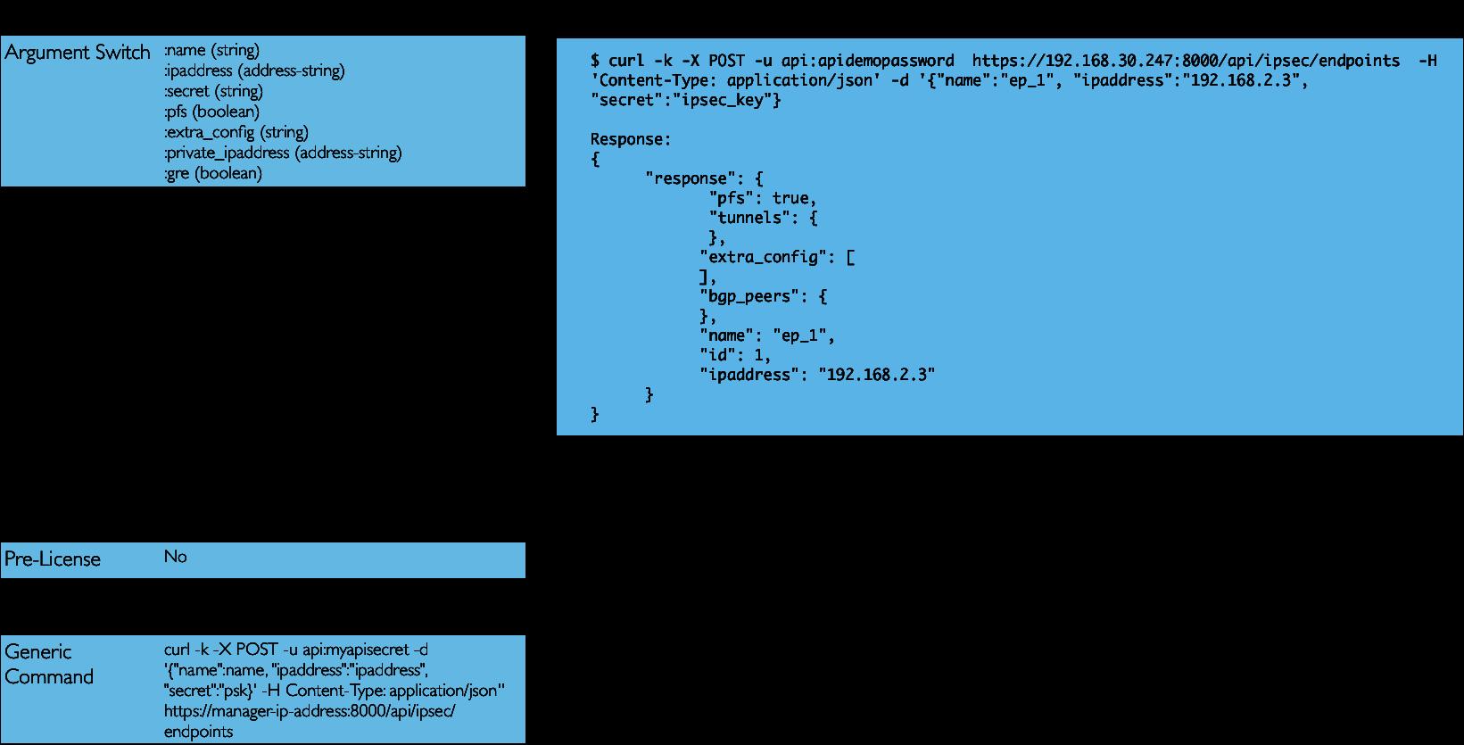 IPsec Configuration: Define a New Remote Endpoint