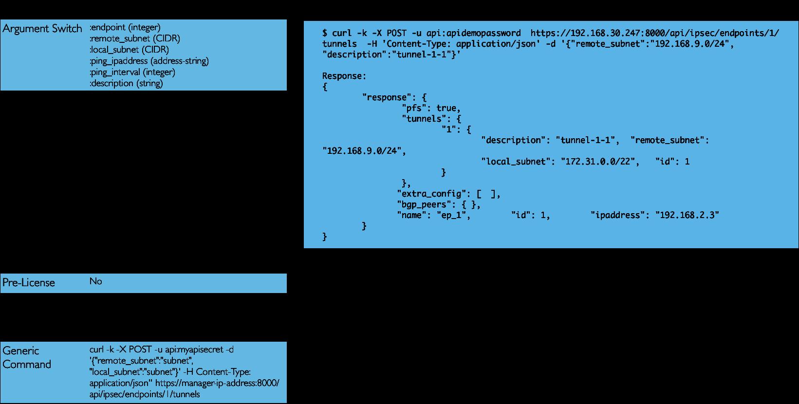 IPsec Configuration: Setup a Tunnel