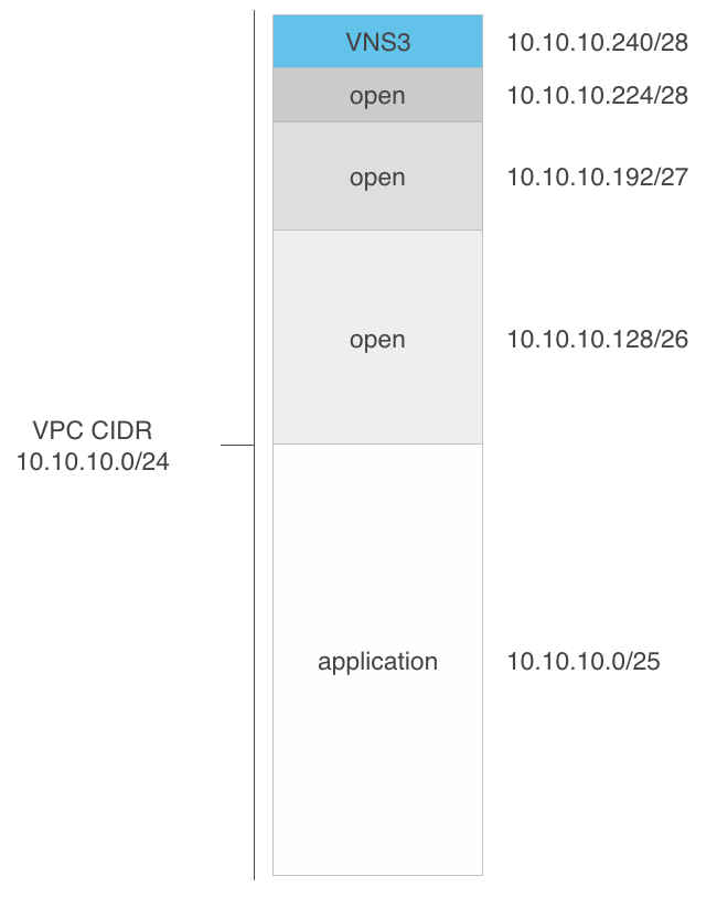 VNS3 Cloud Setup Addressing Diagram