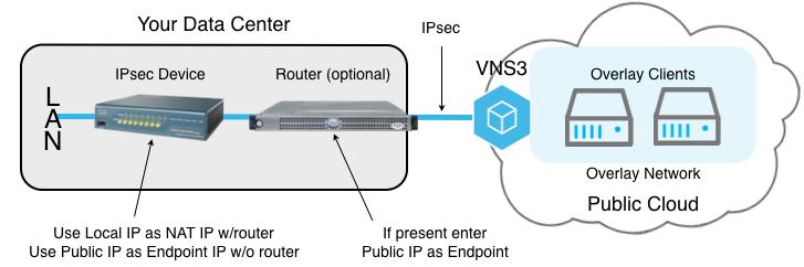 VNS3 Config IPSec About diagram