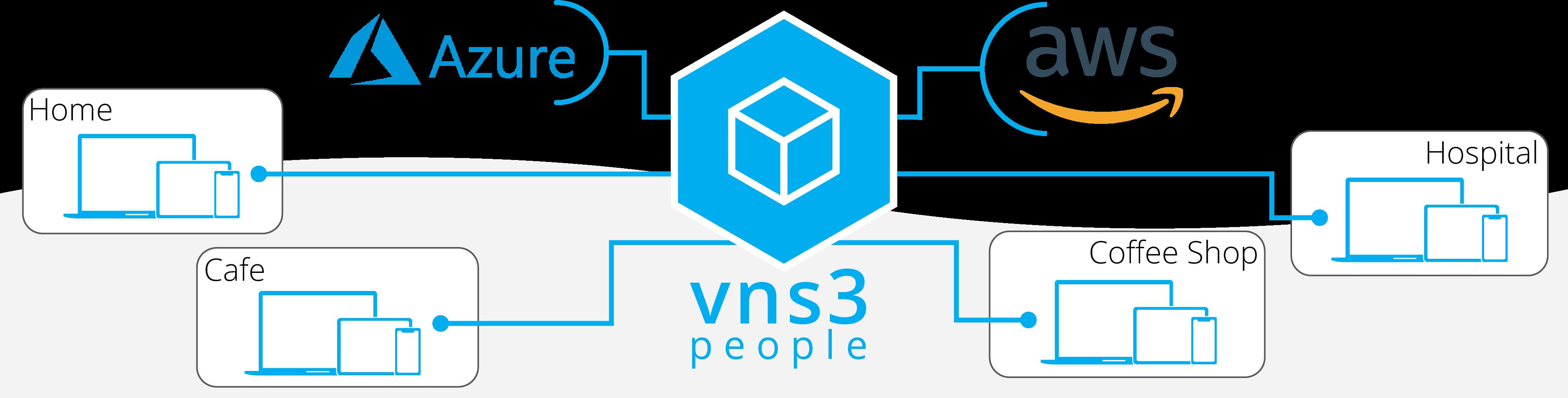 VNS3 PeopleVPN Banner